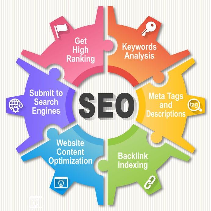 SEO Wheel for Website Ranking